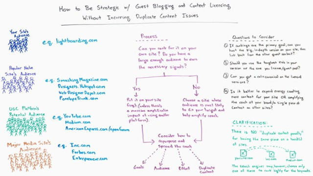 Guest Blogging and Licensing Content without Incurring Duplicate Content Issues - Whiteboard Friday