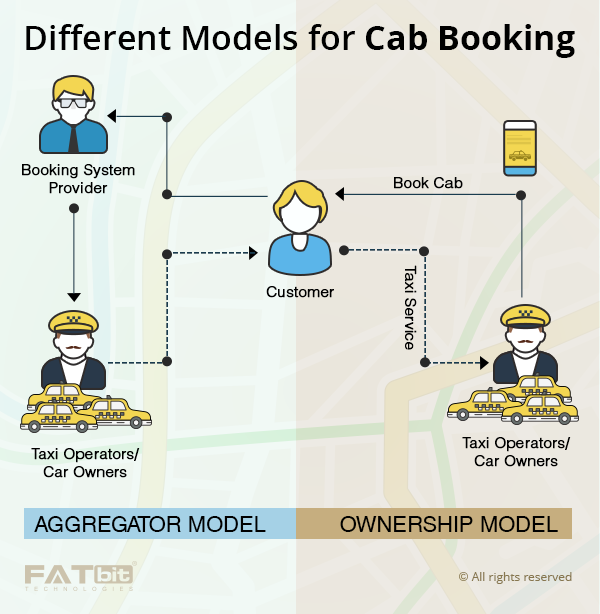 cab-booking-business-model